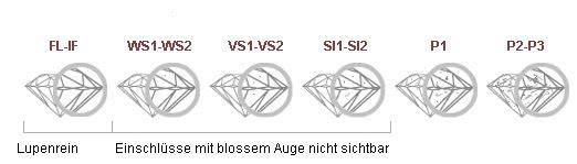 Reinheit Diamant