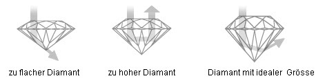 optimaler Diamantschliff