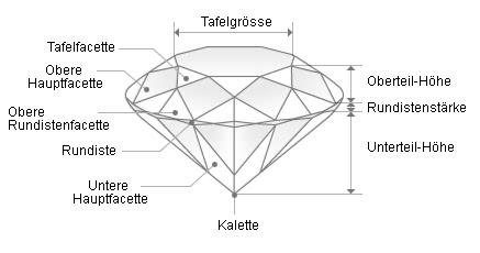 Fachbegriffe - Schliff eines Diamanten