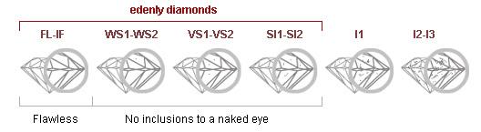 pureté diamant