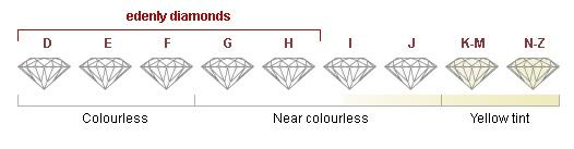 couleur diamant